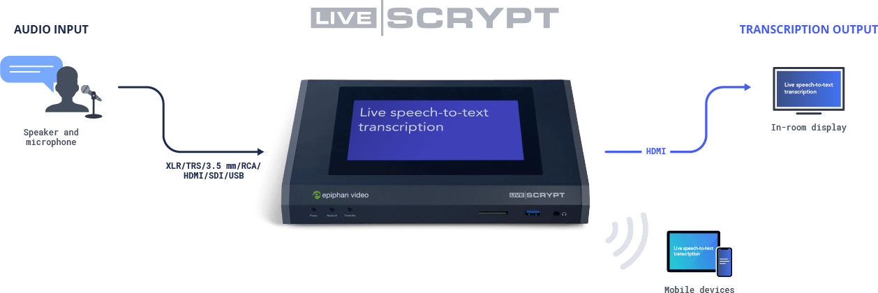 LiveScrypt: Simplified real-time automatic transcription