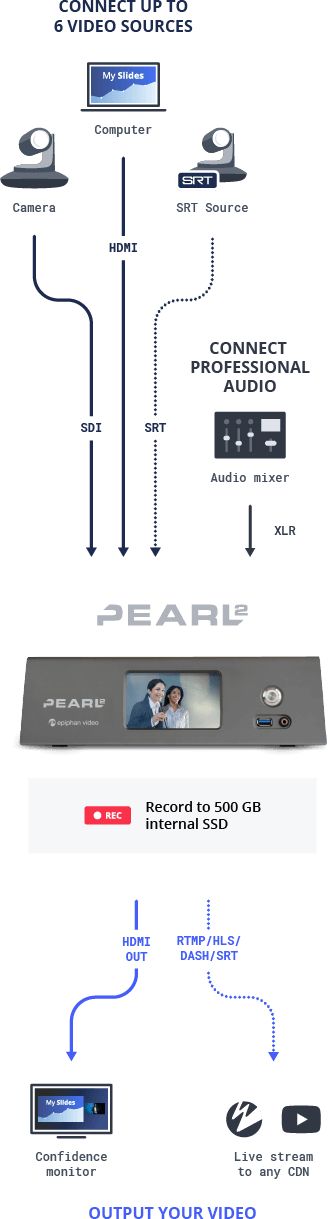 Pearl-2: All-in-one video production system