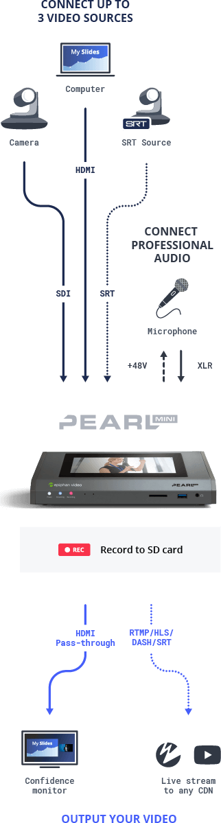 Pearl Mini: All-in-one video production