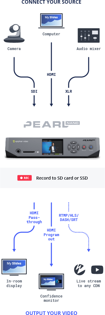 Pearl Nano: The perfect-fit streamer and recorder
