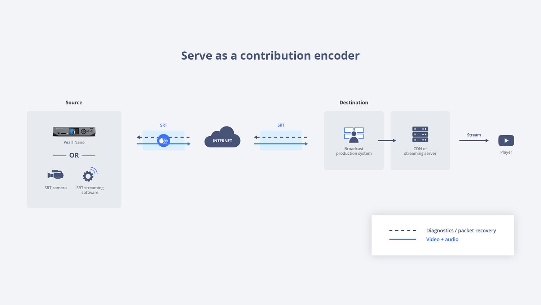 Serve as a contribution encoder