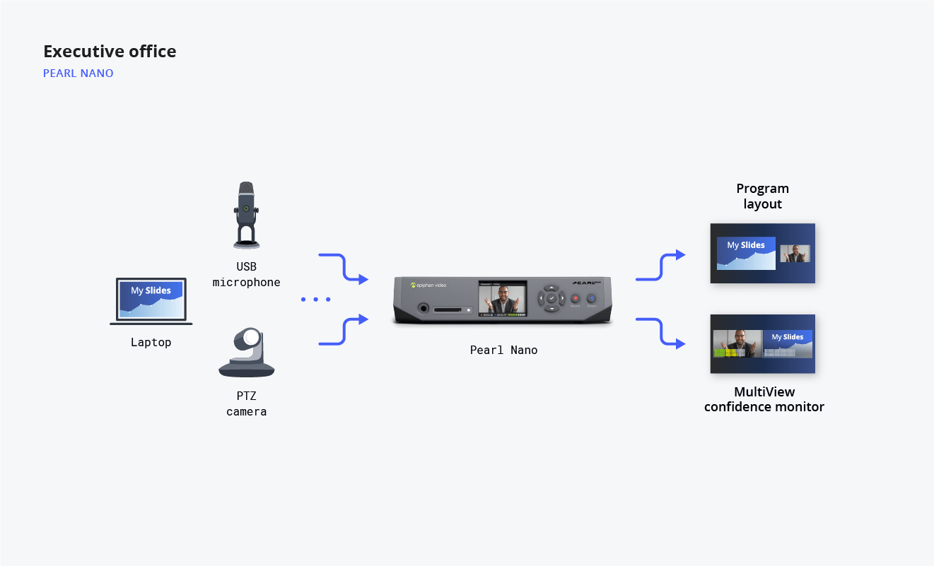 Diagram showing executive office video streaming flow