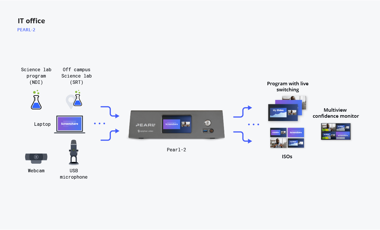 Diagram showing IT office room video streaming flow