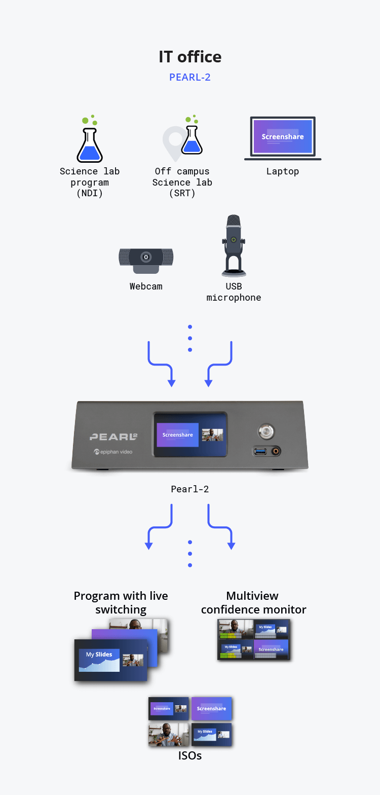 Diagram showing IT office video streaming flow