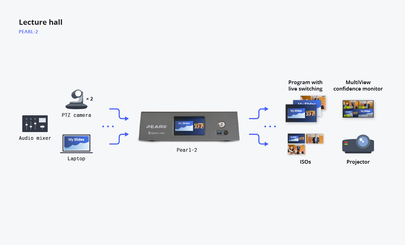 Diagram showing lecture hall video streaming flow