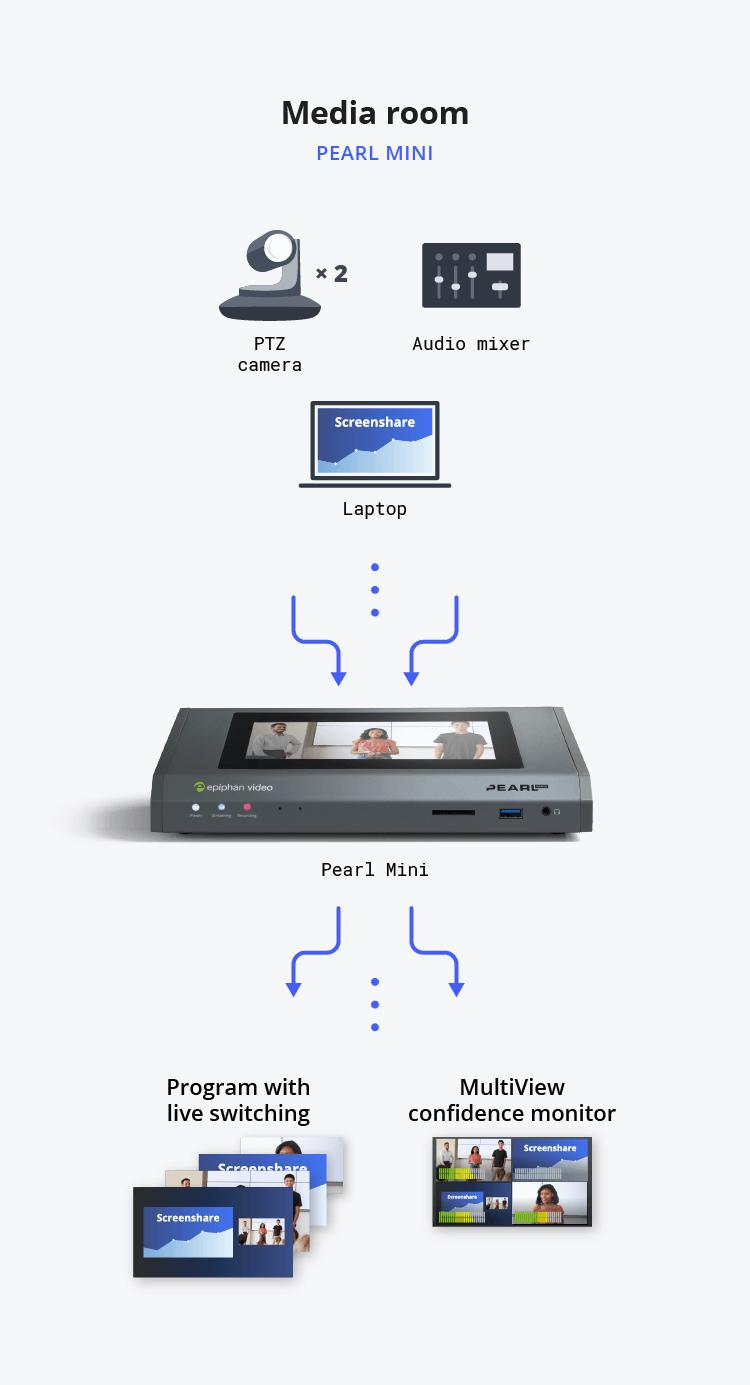 Diagram showing media room video streaming flow