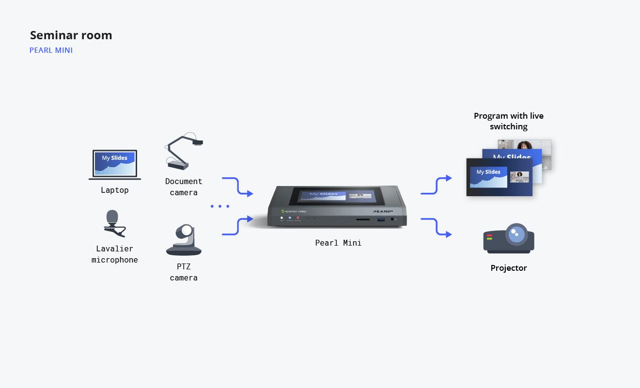 Diagram showing seminar room video streaming flow